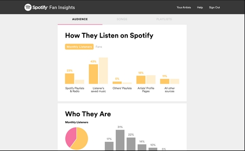 Spotify Fan Insights