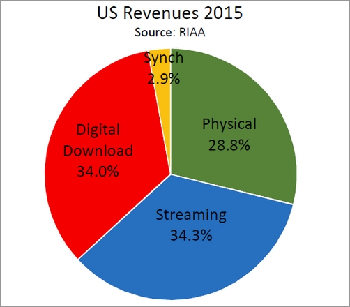 RIAA - US Revenues 2015