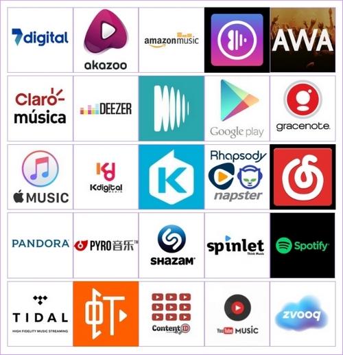 Distributiepakket WM Digital Services - jouw muziek op Spotify